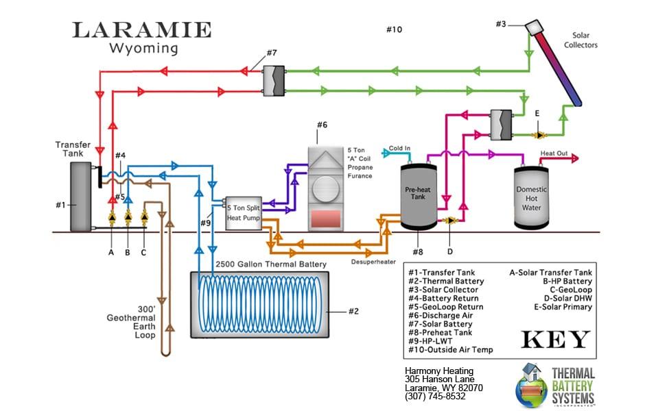 Laramie with Harmony copy