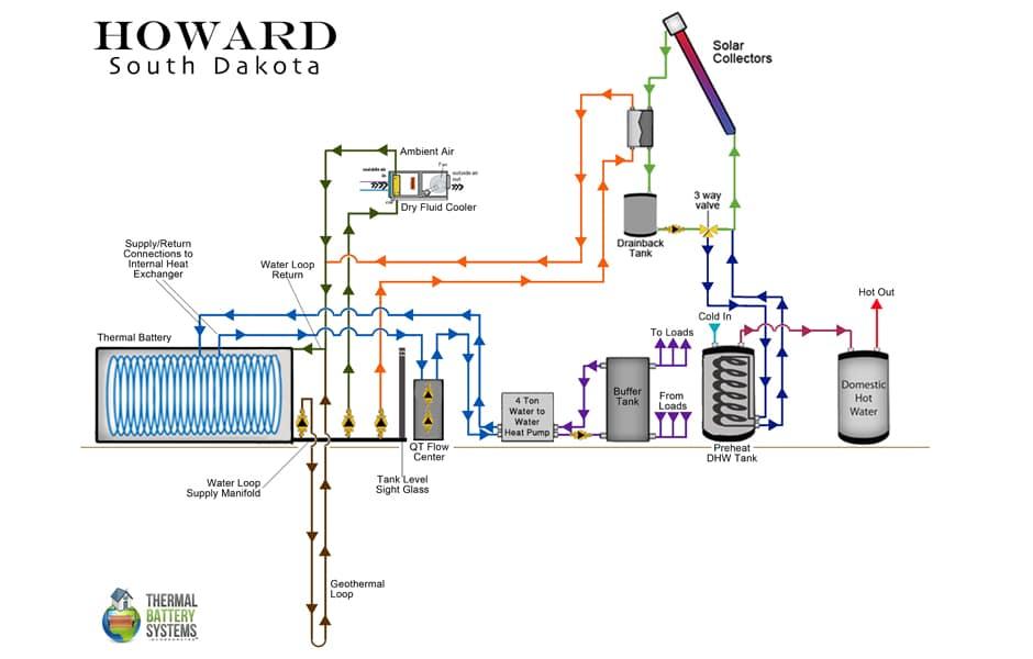 Howard, SD Web Image